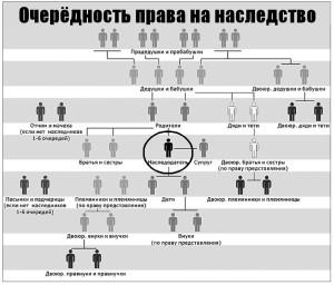 Список наследников