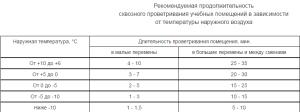 Требования по СанПиН 2.4 2.2821 10 для школ
