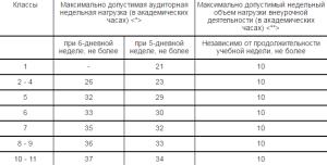 Требования по СанПиН 2.4 2.2821 10