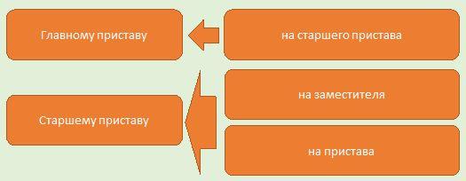 Схема Лиц, разбирающие заявления