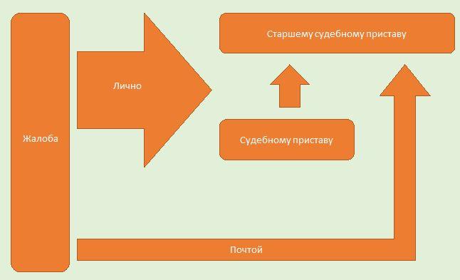 Схема - Способы направления