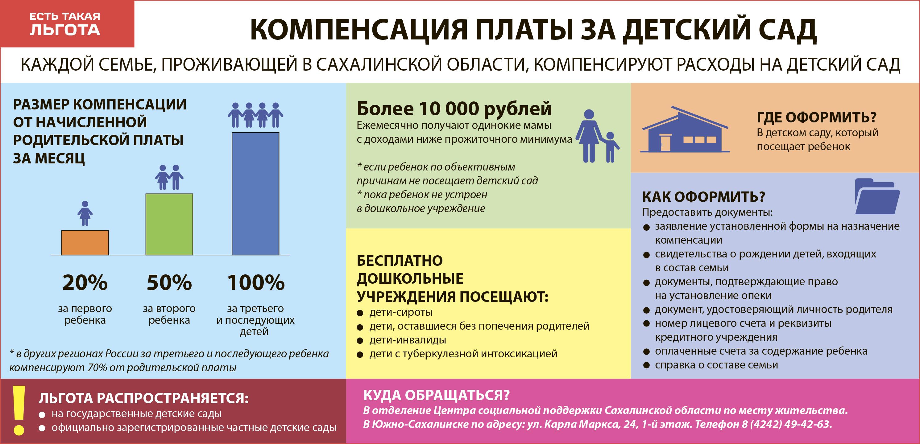 Как вернуть компенсацию за детский сад в 2018 году