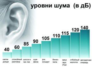 Как измерить уровень шума в квартире