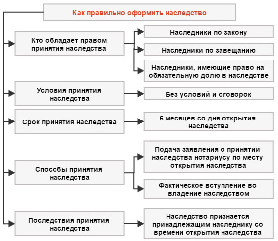 Как правильно оформить наследство по завещанию