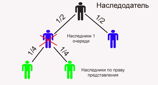 Понятие наследственной